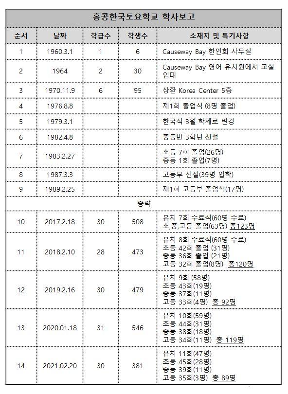 2020학년도 졸업식 안내장 (학사보고).JPG